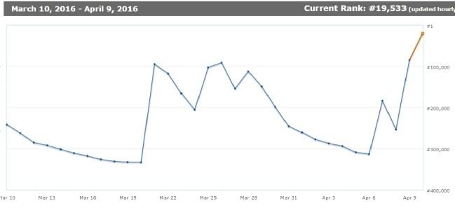 Real Laplaine - author rankings on Amazon 1